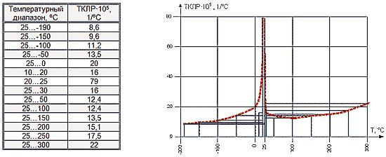 Усредненные значения ТКЛР ПТФЭ при различных температурах