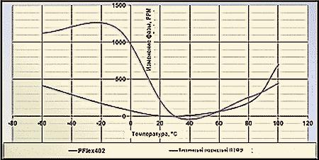 Температурно-фазовая характеристика кабеля PF402