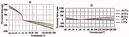Температурно-фазовая характеристика кабеля PTLS600