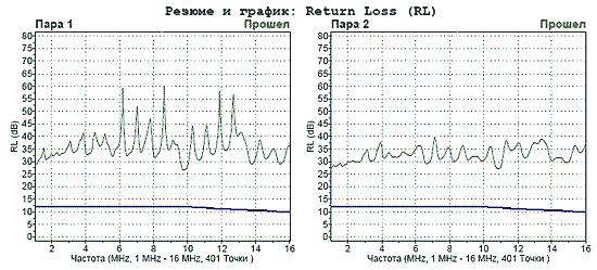 Уровень затухания отражения (RL) в парах кабеля типа FTP