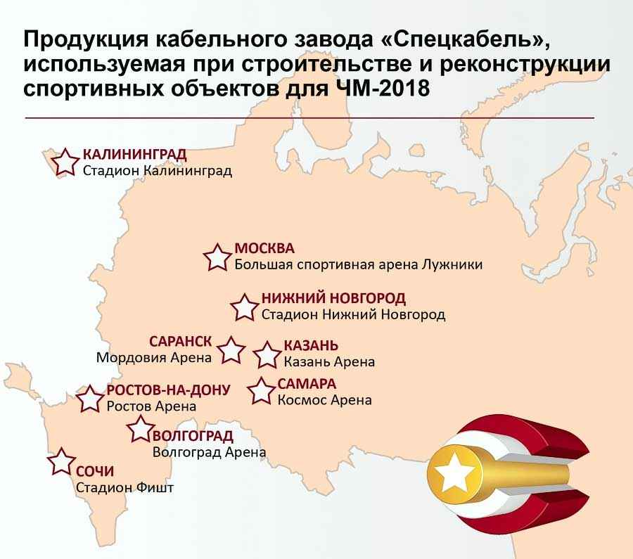 Продукция кабельного завода СПЕЦКАБЕЛЬ