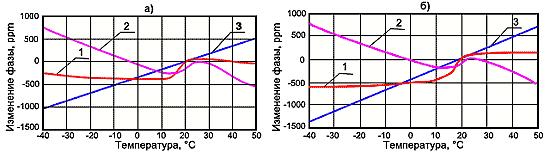 Изменение фазы в кабеле с медным (а) и алюминиевым (б) внутренним проводниками