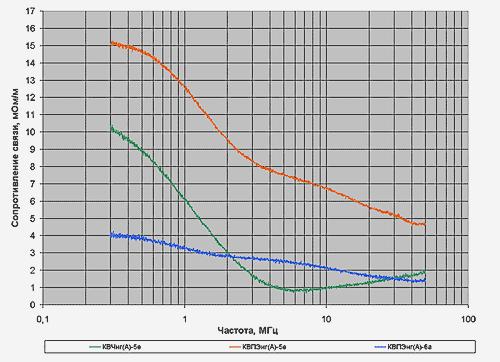 Сопротивление связи кабелей КВЧнг(А)-5е 1х4х0,78, КВПЭнг(А)-5е 4х2х0,52, КВПЭнг(А)-6А /> 4х2х0,57 в диапазоне частот 0,3-50 МГц