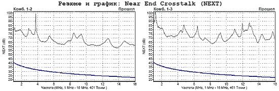 Уровень переходного затухания на ближнем конце комбинаций пар в кабеле типа UTP