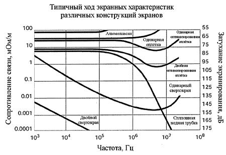 Типичные частотные зависимости сопротивления связи по данным компании Raychem