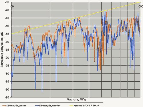 Затухание излучения кабеля КВЧнг(А)-5е 1х4х0,78 в диапазоне частот 100–1000 МГц