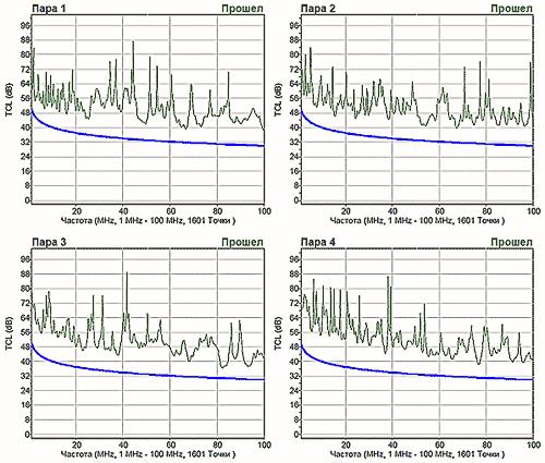 Затухание асимметрии кабеля КВПЭнг(А)-5е 4х2х0,52 в диапазоне частот 1–100 МГц