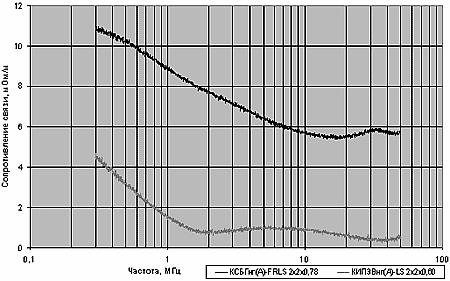 Частотная зависимость сопротивления связи для кабелей КИПЭВнг(А)-LS 2х2х0,60 и КСБГнг(А)-FRLS 2х2х0,78