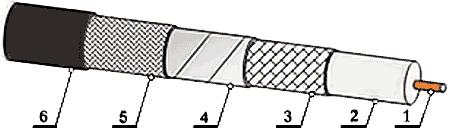 Конструкция кабелей Phase Track LS