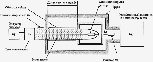 Схема измерения сопротивления связи и затухания экранирования по методу триаксиальной линии