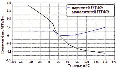 Температурно-фазовые характеристики кабелей с диэлектриком из пористого и монолитного ПТФЭ