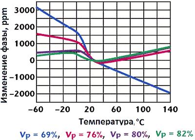 Типовые температурные зависимости фазового сдвига кабельных сборок с разными скоростями распространения сигнала