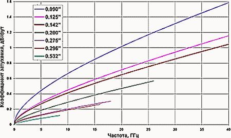 Зависимость коэффициента затухания кабелей Meggitt Safety Systems от частоты