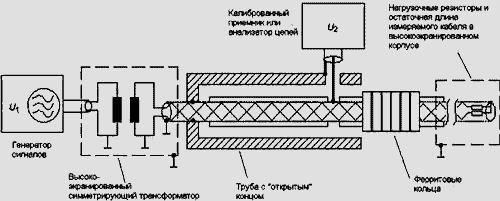 Схема измерения затухания излучения по методу триаксиальной линии