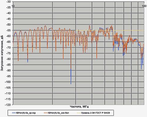 Затухание излучения кабеля КВЧнг(А)-5е 1х4х0,78 в диапазоне частот 30–100 МГц