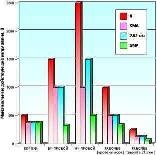 Максимальные действующие напряжения короны, высокочастотного и низкочастотного пробоев