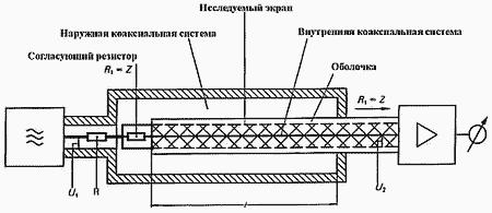 Схема измерения сопротивления связи по методу триаксиальной линии