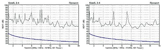 Уровень переходного затухания на ближнем конце комбинаций пар в кабеле типа FTP