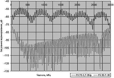 Частотная зависимость затухания экранирования для кабелей РК 75-3,7-35ф и РК 50-7-35
