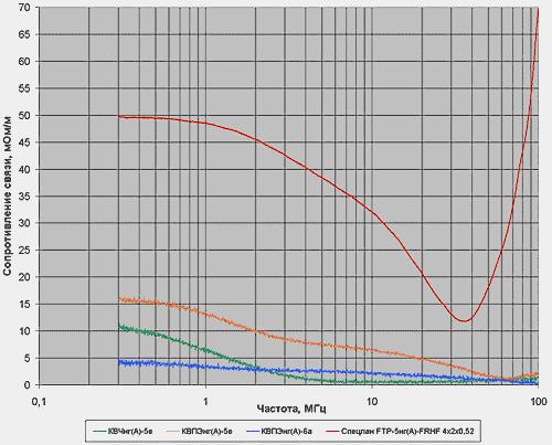 Сопротивление связи кабелей КВЧнг(А)-5е 1х4х0,78, КВПЭнг(А)-5е 4х2х0,52, КВПЭнг(А)-6А 4х2х0,57 в диапазоне частот 0,3-100 МГц