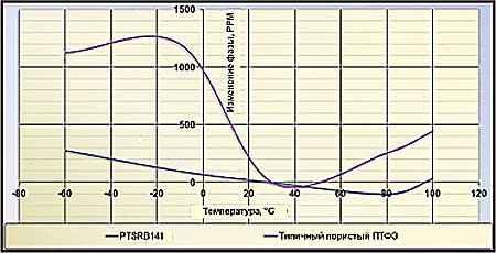 Температурно-фазовая характеристика кабеля PТSRB141