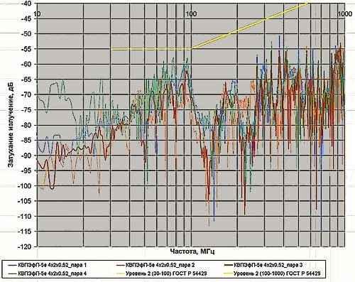 Затухание излучения кабеля КВПЭфП-5е 4х2х0,52 в диапазоне частот 30–1000 Мгц