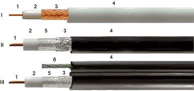 Типовые конструкции радиочастотных кабелей