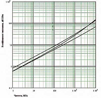 Коэффициент затухания кабелей типа RG-6