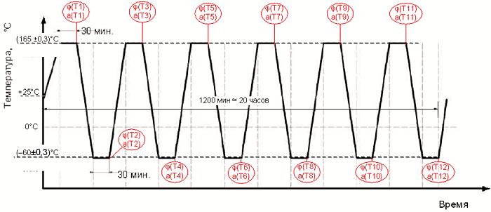 Температурная циклограмма кондиционирования 4-х кабельных сборок на установке УГКИ