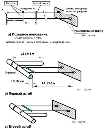 Результаты тестирования на U-изгиб