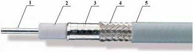 Конструкция кабелей, разработанных по ОКР Источник И5