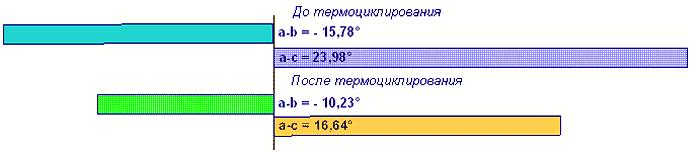 Изменения фазы а-b (°) - tw и а-с (°)-tw кабельной сборки №2 РК 50-4-420-С