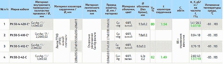 Параметры коаксиальных фазостабильных радиочастотных кабелей повышенной теплостойкости
